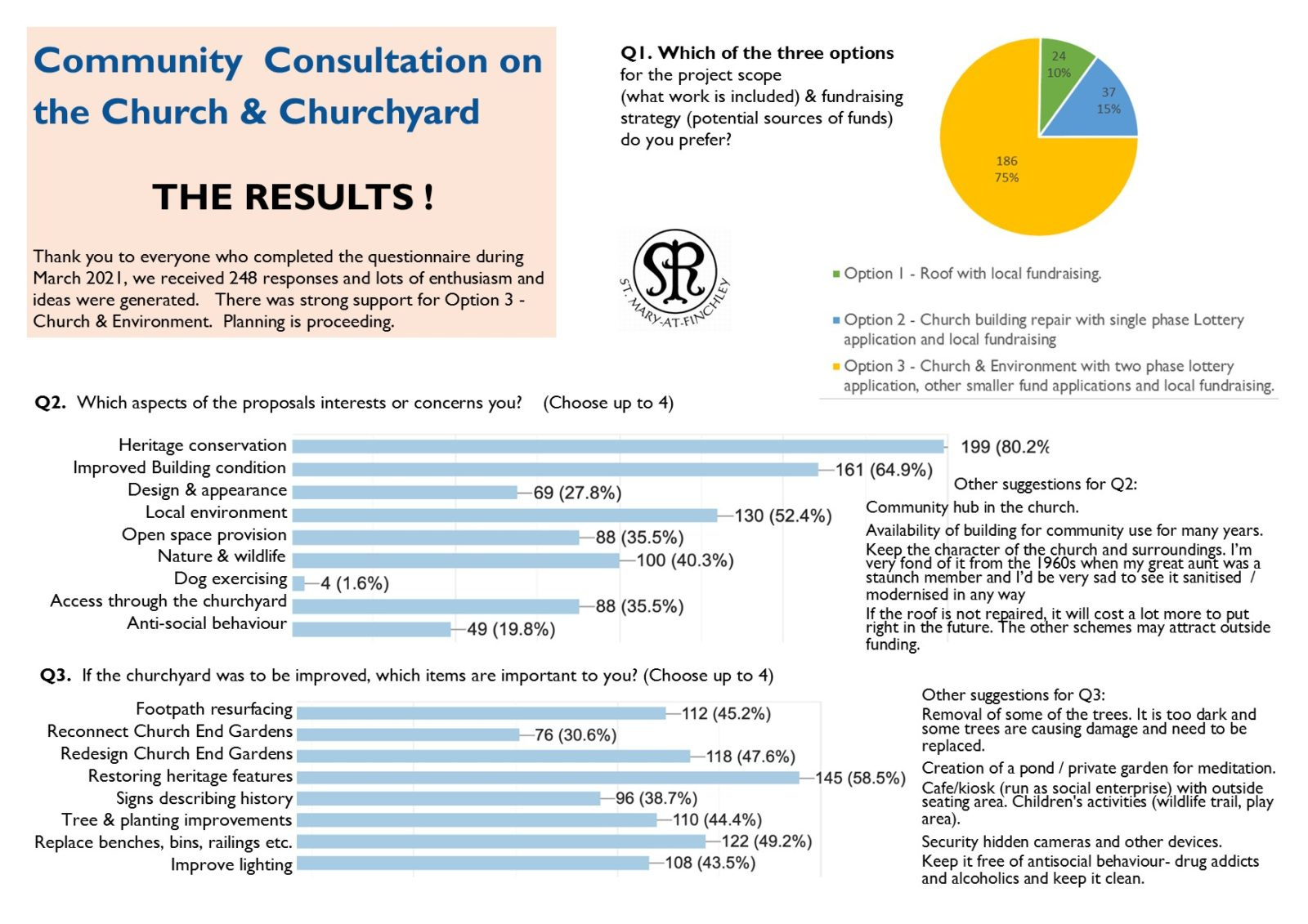 Consultation Results April 21